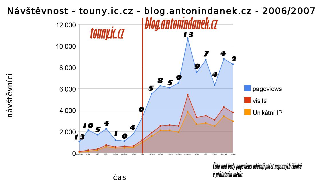 graf-navstevnost-2006-2007.png